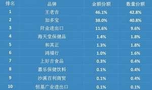 王老吉加速海外布局 凉茶大战打到国外去了