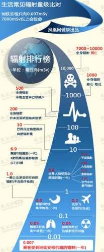 地铁安检引辐射担忧 一张图了解安检辐射有多强