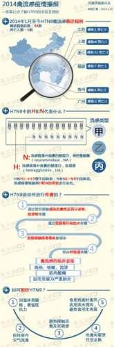 一张表让你了解H7N9