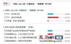 凤凰健康调查:六成网友不愿被吸烟 坚决支持控烟