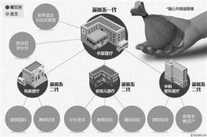 莆田系再曝幕后资本推手 刘永好家族成为股东