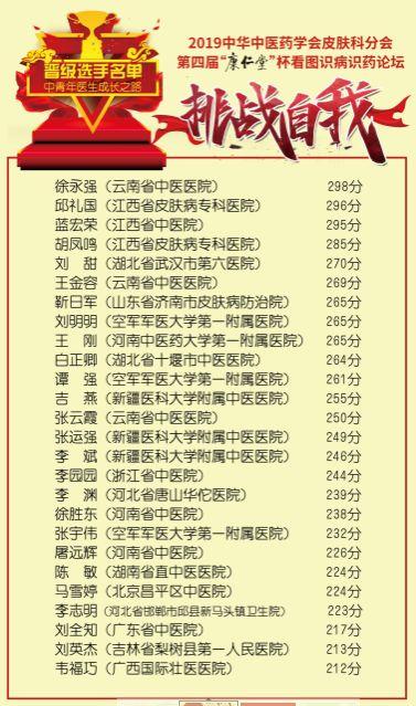 第四届康仁堂杯看图识病识药论坛晋级名单新鲜出炉!