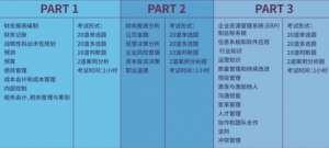 MACC考试时间安排是怎样的?