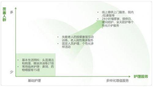 福寿康完成由红杉资本中国基金领投的数亿元B+轮融资
